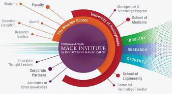 mack institute